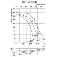 Вентиляторы Ostberg в изолированном корпусе серии IRE 160